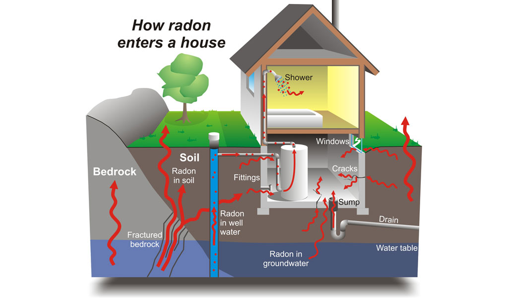 Are There Homes In Ca With Radon